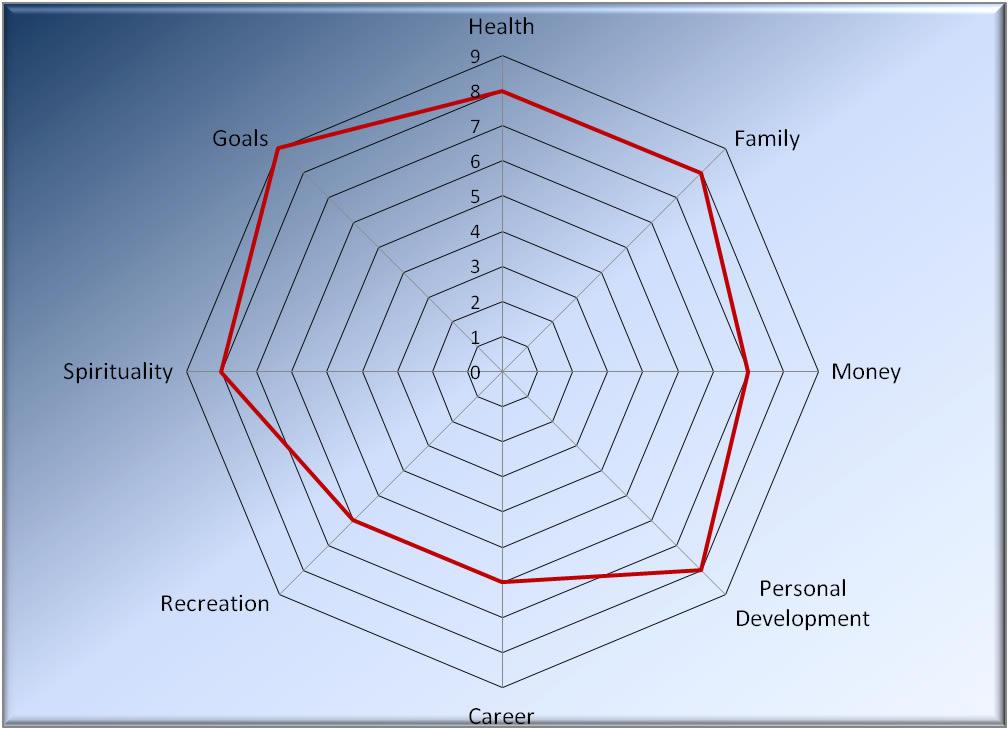 Mind Alchemy Day 1 Wheel of Life – Wheel of Life Worksheet